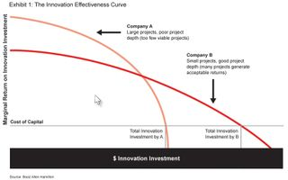 Innovation effectiveness